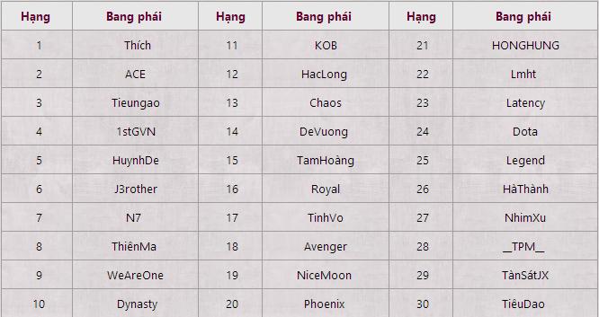 [Cội Nguồn Võ Học ] Top 30 bang hội được quyền thi đấu 1-12