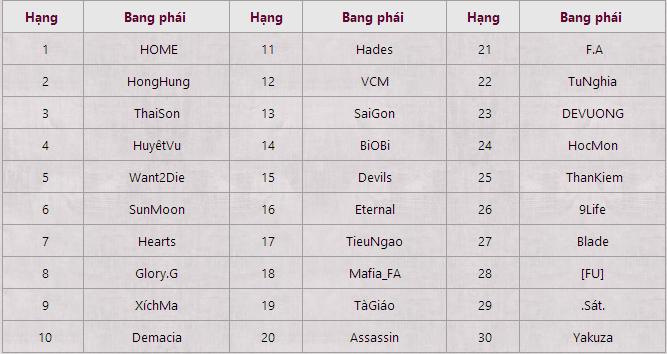[Cội Nguồn Võ Học ] Top 30 bang hội được quyền thi đấu 3-10