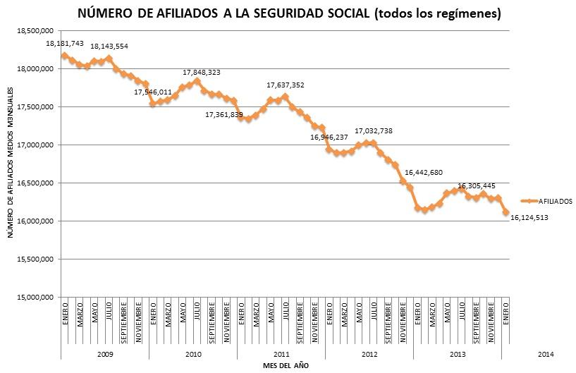Gráfica evolución Afiliados a la Seguridad Social Afiliadosenero2014_zpsd434736c