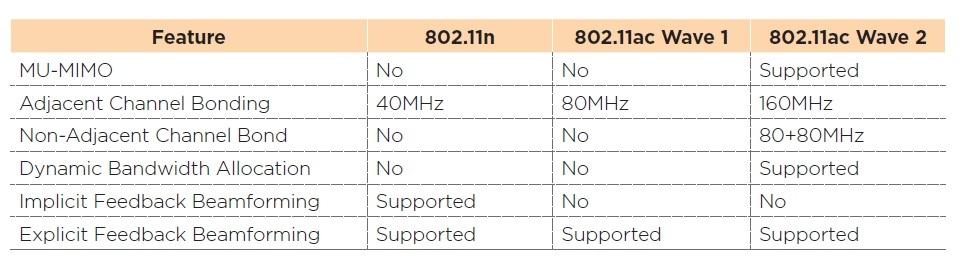 Estándar IEEE 802.11 ac Wave 2 o WiFi 5G  Mimo1_zpsrzlku4td