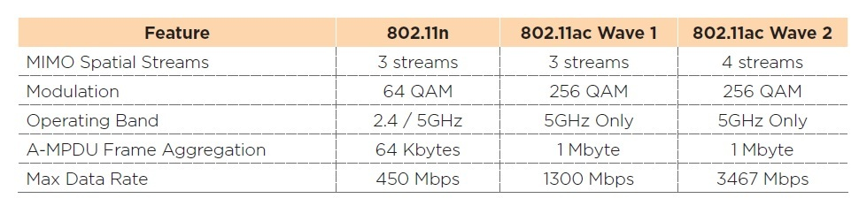 Estándar IEEE 802.11 ac Wave 2 o WiFi 5G  Mimo2_zpsnmorzjd3