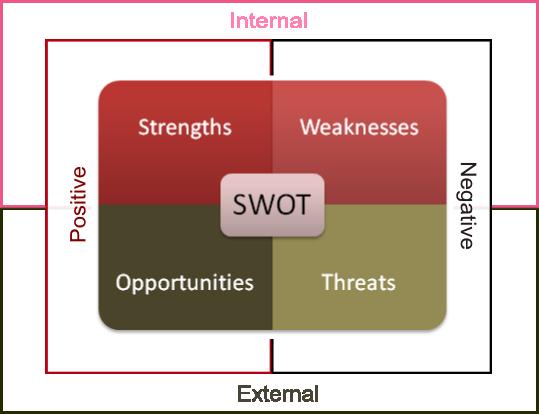 Giới thiệu về phương pháp phân tích SWOT SWOT-01