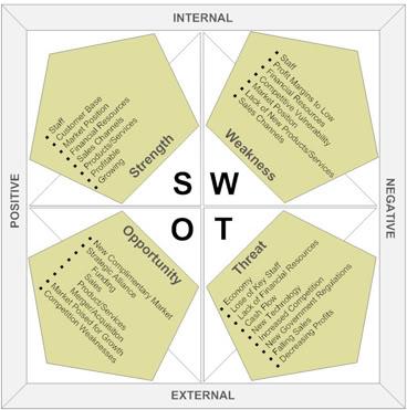 Giới thiệu về phương pháp phân tích SWOT Swot-analysis-sm