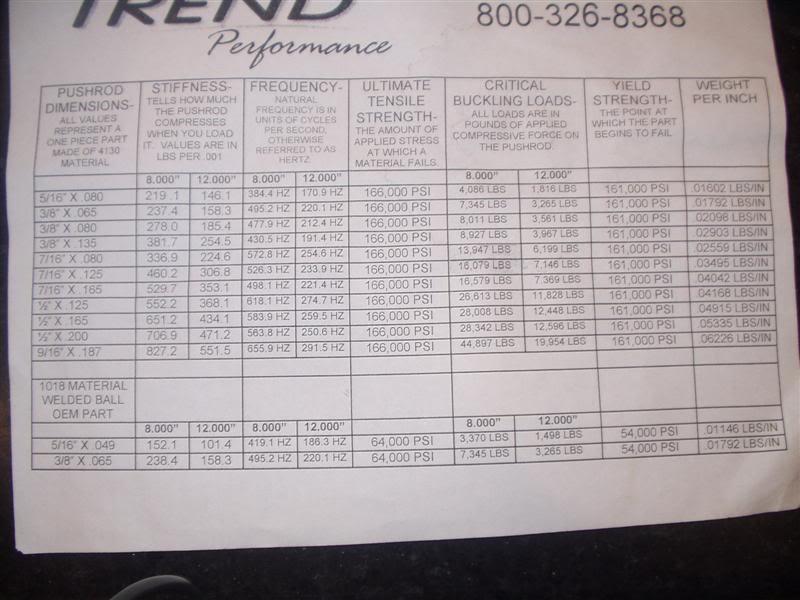 Push rod 3/8 .145 or 7/16 dual taper? Trend002Medium