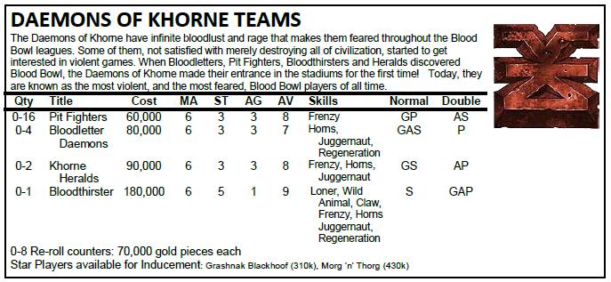 Bloodbowl Regles et aides de jeu KhorneRosterAL1