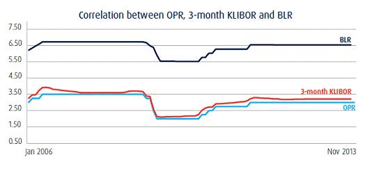 Anyone know anout the KLIBOR housing loan?? KLIBOR-graph_zpsf4d676f8