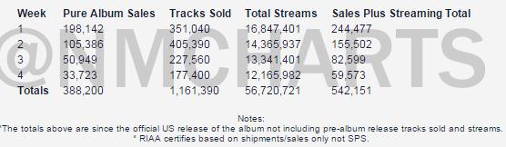 "Nicki Minaj » Era ""The Pinkprint"" - Página 2 Sales-1"