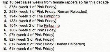 "Nicki Minaj » Era ""The Pinkprint"" Sales"