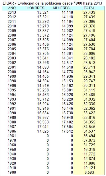 Demografía Censo_zps912f484d