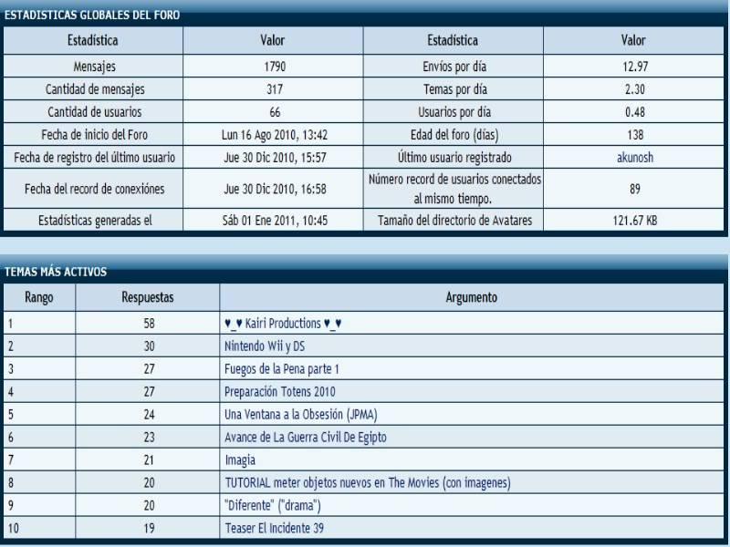 Estadisticas del foro 2010 Estadisticas