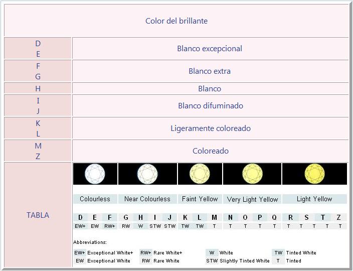 EL DIAMANTE: BRILLANTES, SOLITARIOS, TALLAS DE LOS ANILLOS Colorbrill