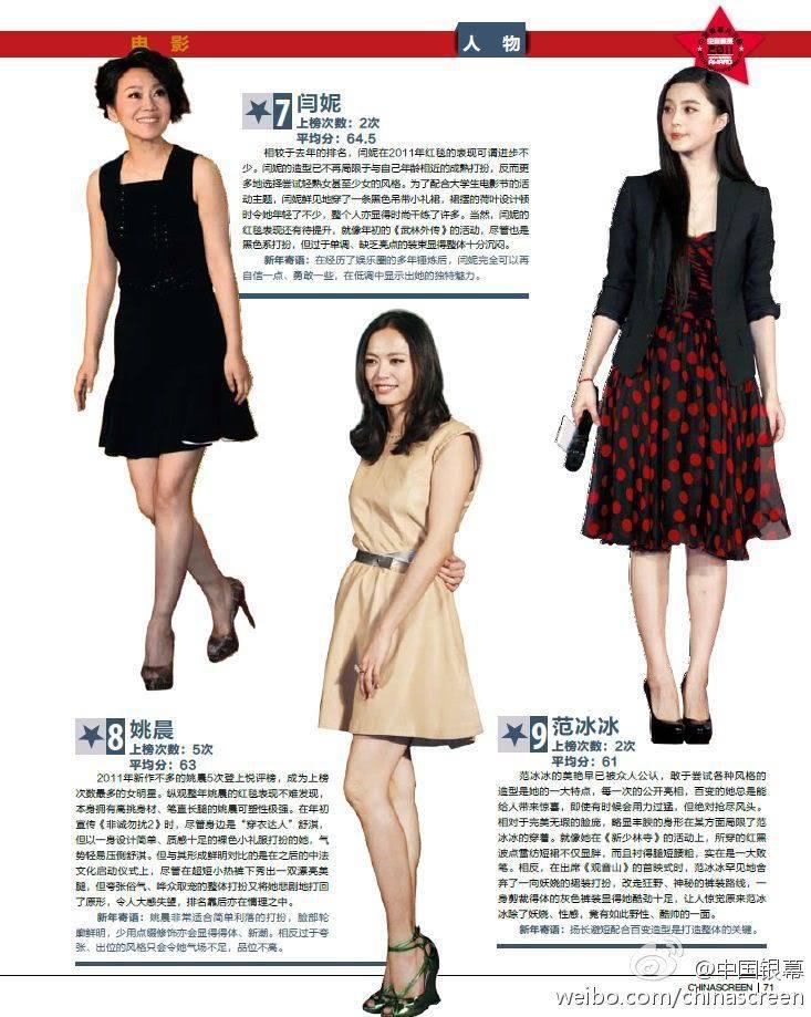 รางวัลนักแสดงแต่งกายดีประจำปี 2011 ของนิตยสาร China Screen 7-8-9