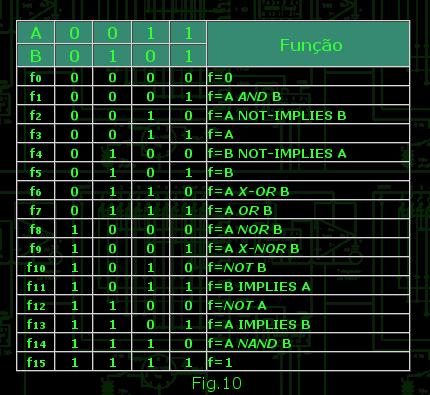 Funções da Tabela Verdade Funes_TabelaVerdade