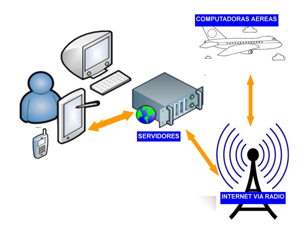 Nueva tecnología apunta a servidores aereos Servidoresaereos