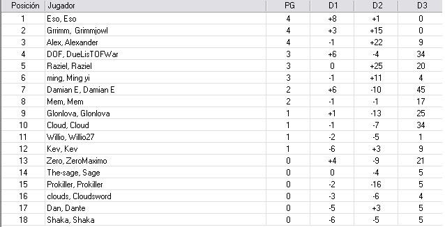 Torneo Good Bye WC2010 : TOP 8 POSICION