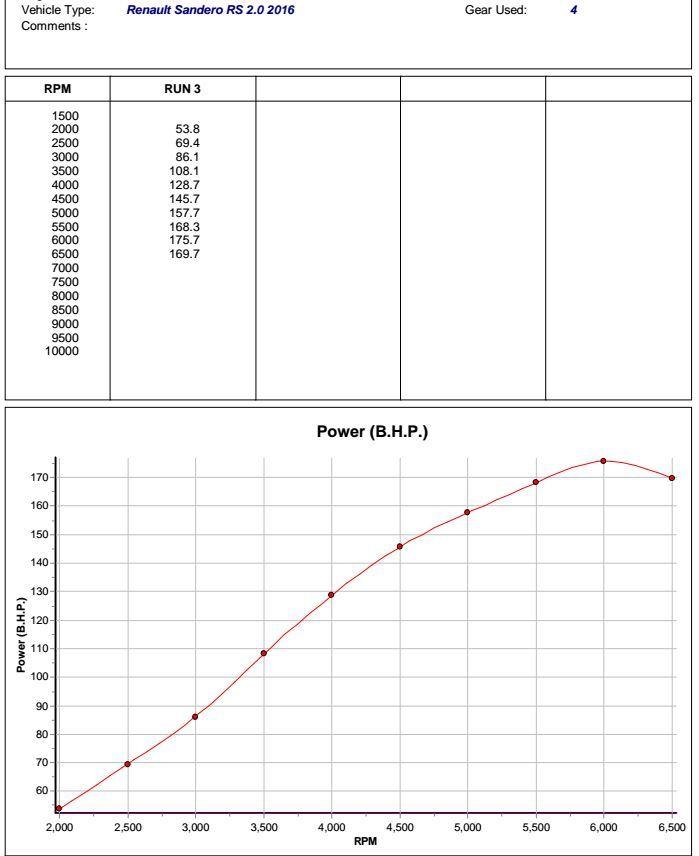 Resultado Dinamometro - Sandero R.S. 2.0 ( Unichip ) - Com VIDEO! RS-P