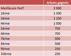 Championnat B : plus de 300€ de tickets offerts ! Classement_perf_max_2014_zpseca37389