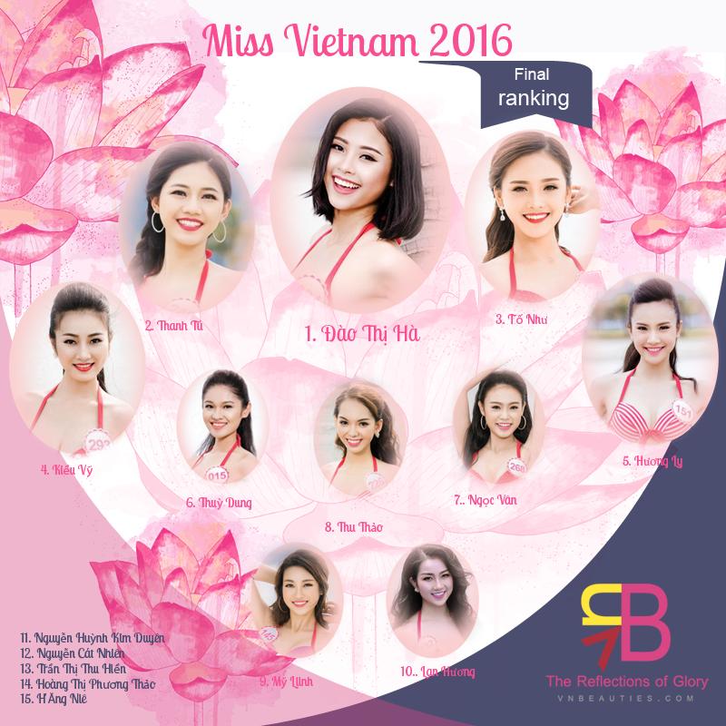 Miss Vietnam 2016 - Final ranking by VNBeauties.com Missvn2016_zps0cvfgegu