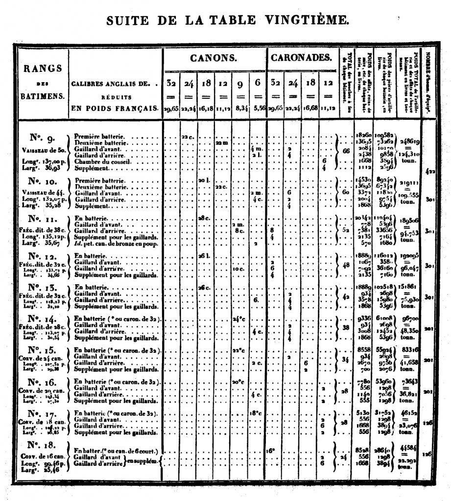 activité navale au XVIIIème siècle 1bBacirctimentsanglais_zps99868e25