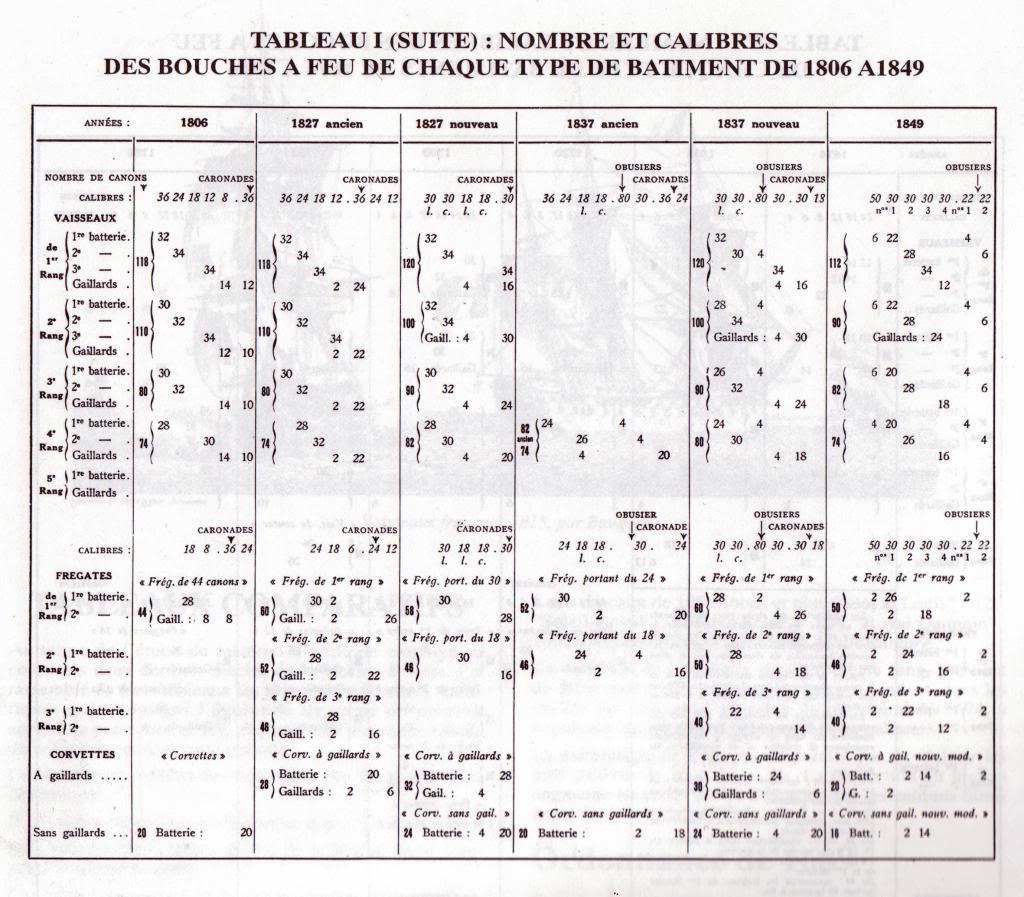 activité navale au XVIIIème siècle - Page 2 BouchesagraveFeu1806-1849_zps0db3231a