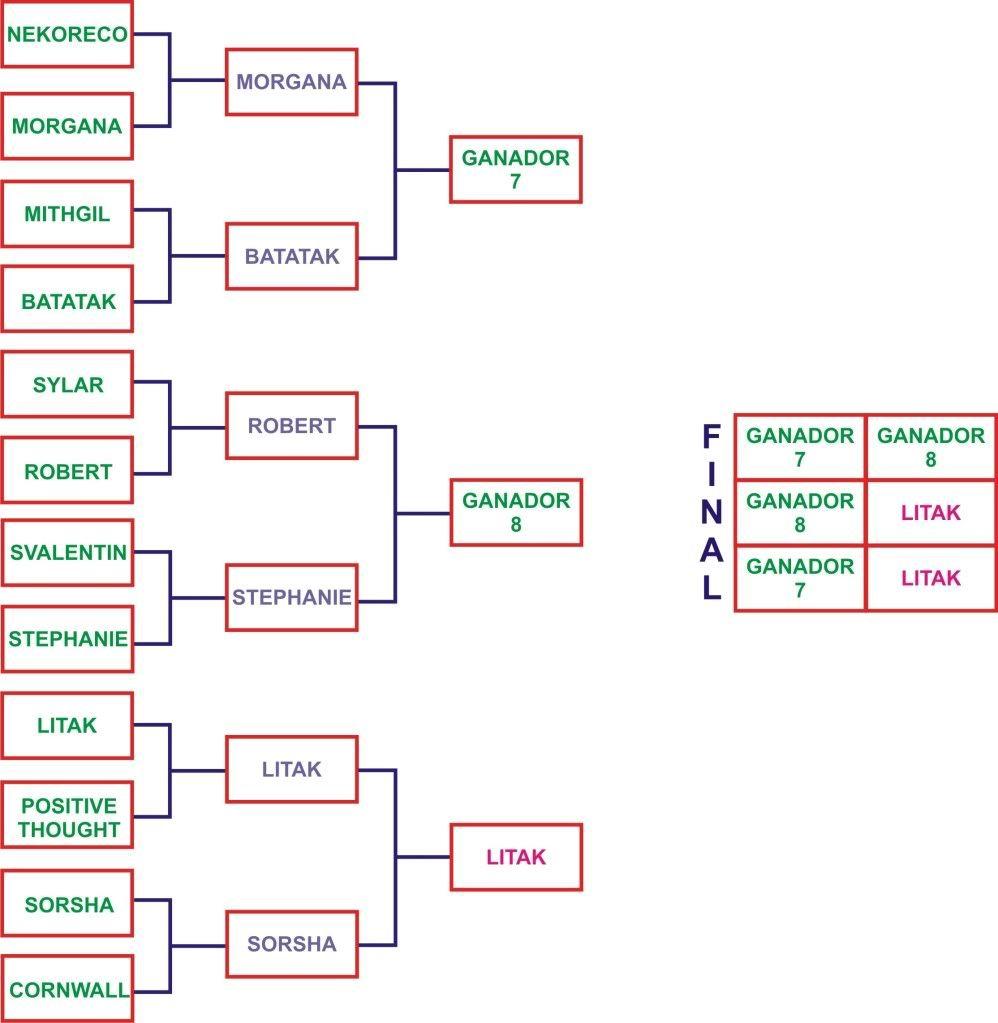 Fixture de las Primeras Olimpiadas de Similmundo Fixture3