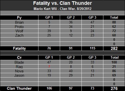8/20/2012 - Fatality vs. Clan Thunder [Victory] 80fc9618dbce498992a9ece-2
