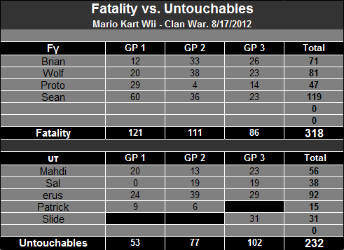 8/17/2012 - Fatality vs. Untouchables [Victory] Table-32
