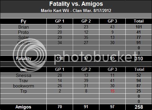 8/17/2012 - Fatality vs. Amigos [Victory] C600d8889ea448f8afd68be-1