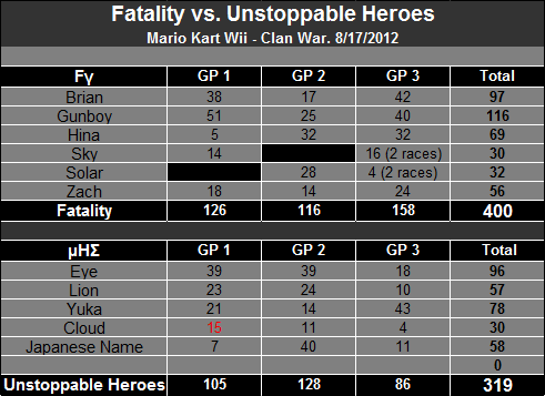 8/17/2012 - Fatality vs. Unstoppable Heroes [Victory] C600d8889ea448f8afd68be-2