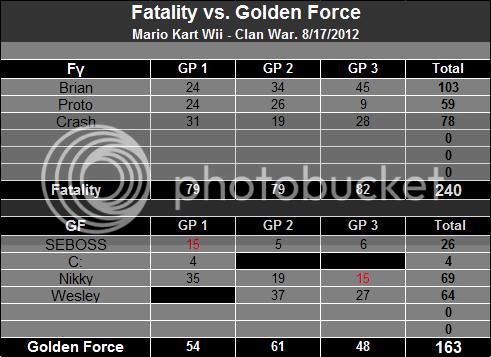 8/17/2012 - Fatality vs. Golden Force [Victory] C600d8889ea448f8afd68be