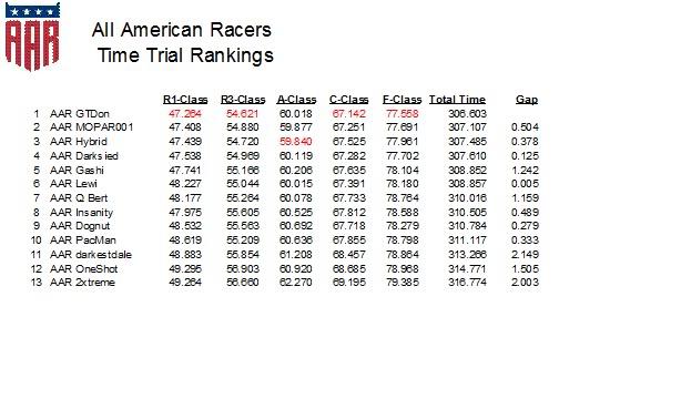 January Team Rankings TimeTrialJan262011