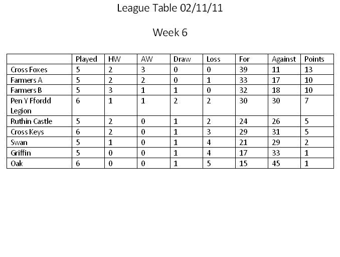 Pool league week 6
