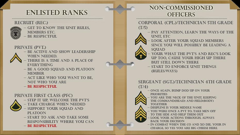 Enlistment Manual - Rank Tasks FieldManualCover-RanksRT1