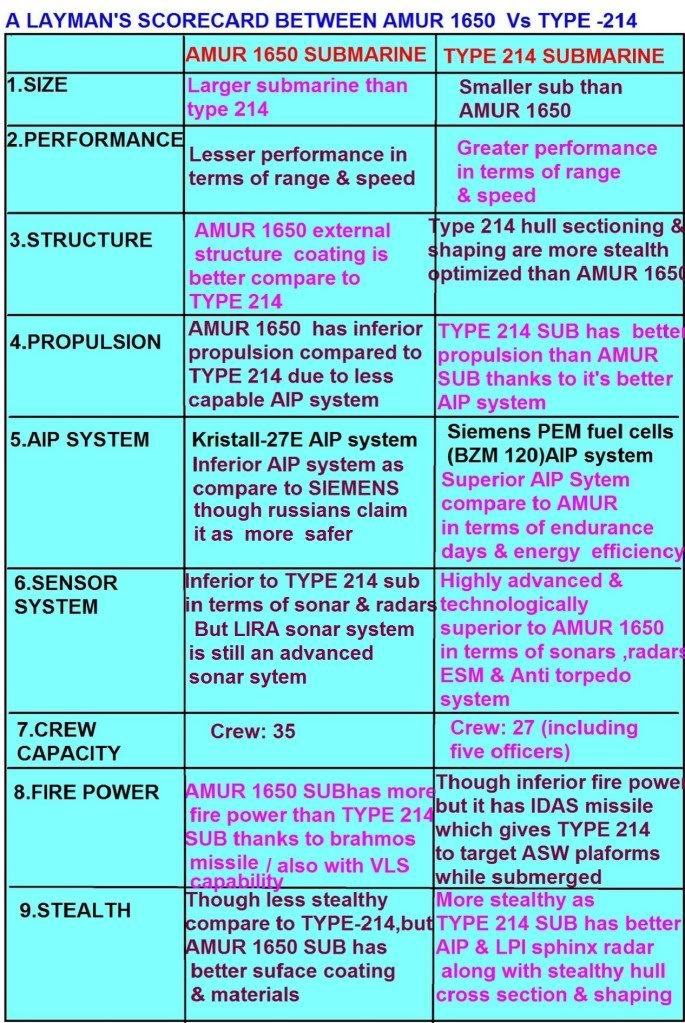 Indian Navy and Naval Aicraft: News - Page 2 Comparision1
