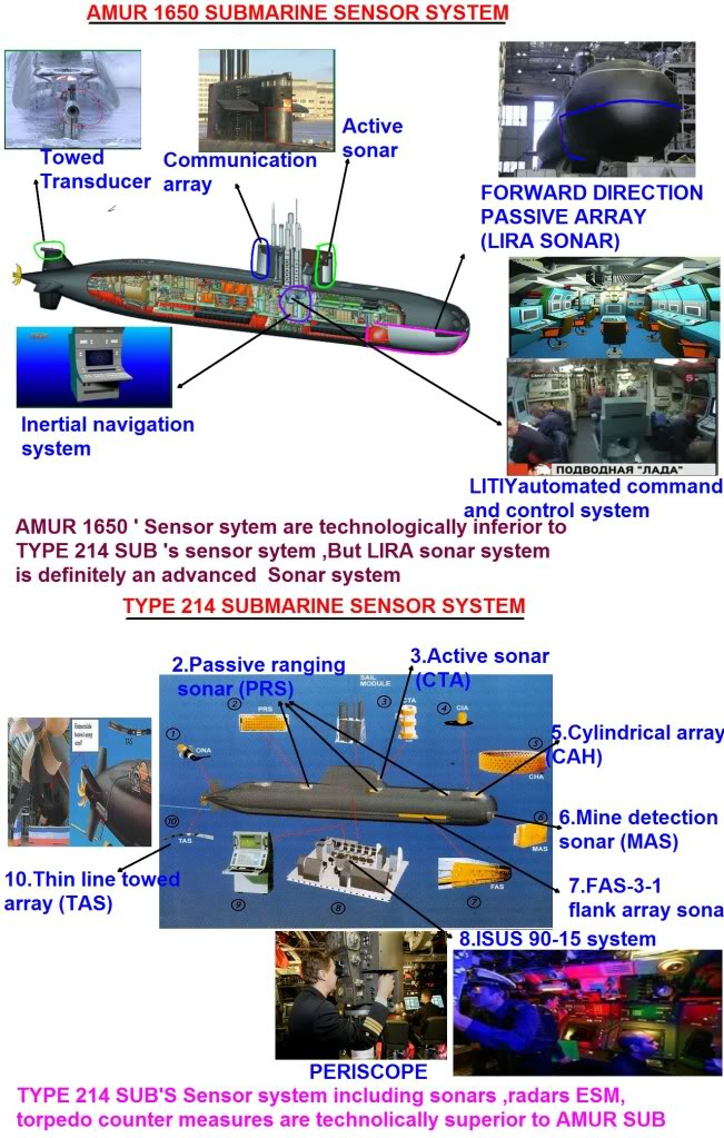 Indian Navy and Naval Aicraft: News - Page 2 Sensorsystem