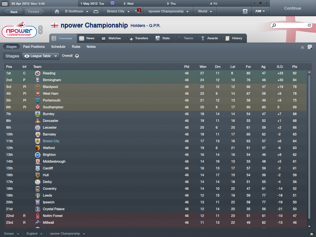 Sheff Wed career NpowerChampionshipOverview_Stages
