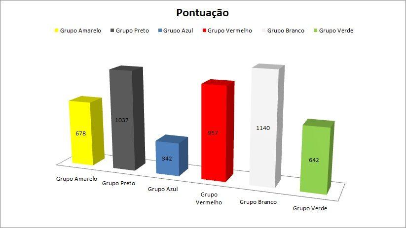 Pontuação - Pom Land 2012 Semttulo-1