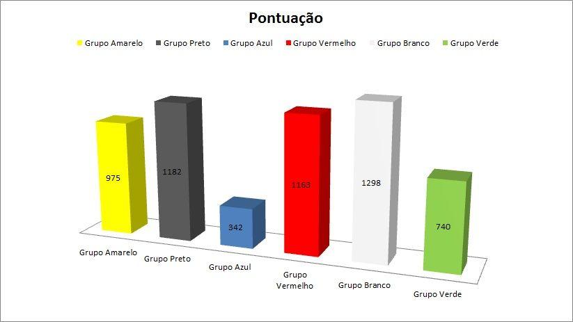 Pontuação - Pom Land 2012 Semttulo-2
