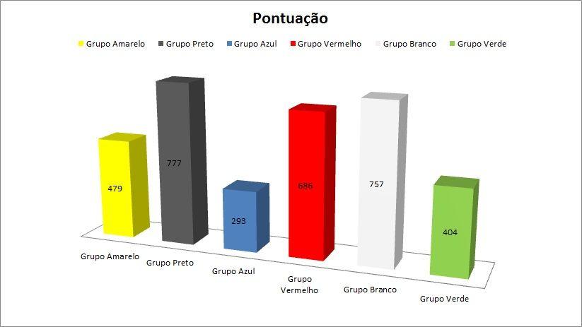 Pontuação - Pom Land 2012 Semttulo