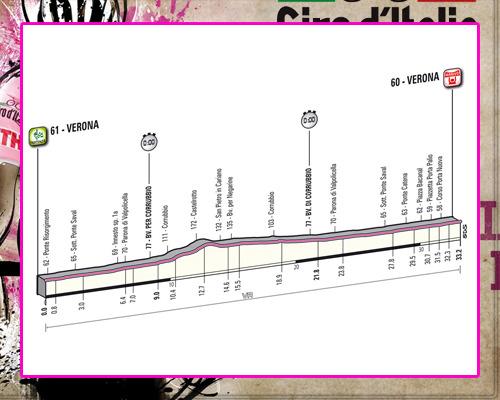 ! Giro de Italia ! GiroEtapa04