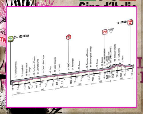 ! Giro de Italia ! GiroEtapa05