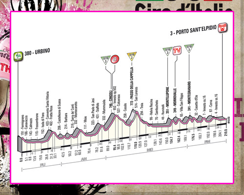 ! Giro de Italia ! GiroEtapa06