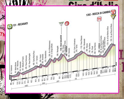 ! Giro de Italia ! GiroEtapa07