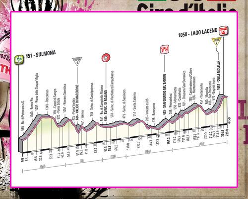 ! Giro de Italia ! GiroEtapa08