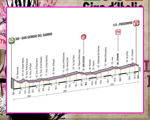 ! Giro de Italia ! GiroEtapa09