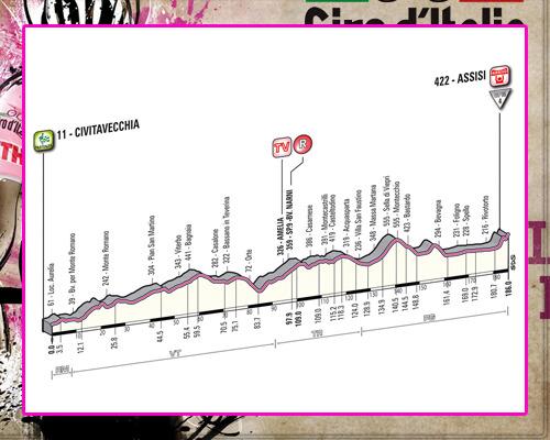 ! Giro de Italia ! GiroEtapa10