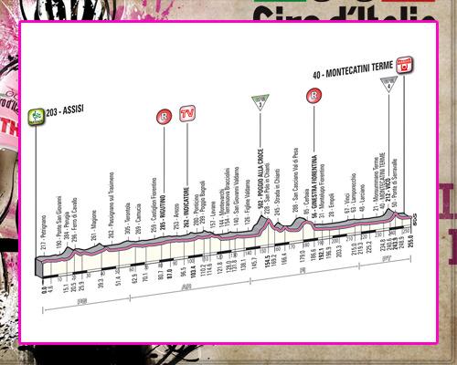 ! Giro de Italia ! GiroEtapa11