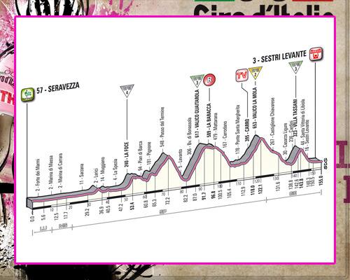 ! Giro de Italia ! GiroEtapa12