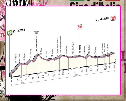 ! Giro de Italia ! GiroEtapa13