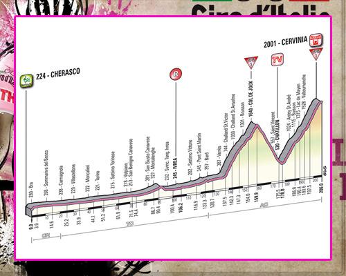 ! Giro de Italia ! GiroEtapa14